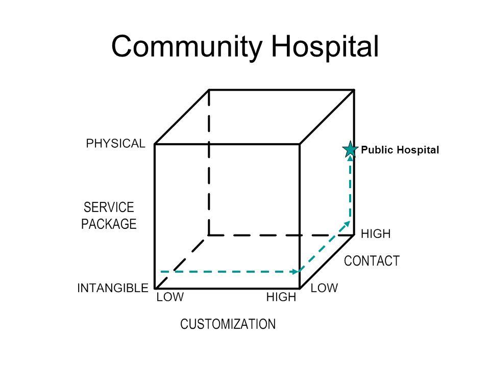 Community Hospital Public Hospital