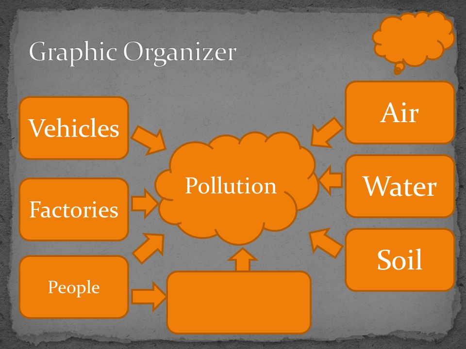 Vehicles Air Factories Water Soil People Pollution