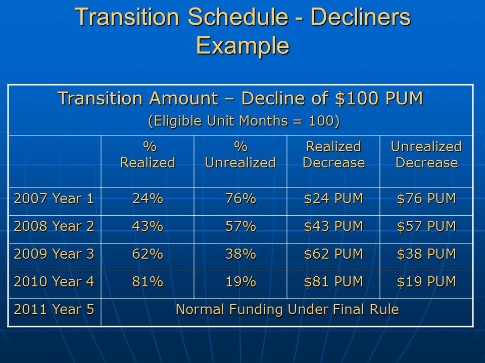 Transition Schedule - Decliners Example Transition Amount – Decline of $100 PUM (Eligible Unit Months = 100) % Realized % Realized % Unrealized Realized Decrease Unrealized Decrease 2007 Year 1 24%76% $24 PUM $76 PUM 2008 Year 2 43%57% $43 PUM $57 PUM 2009 Year 3 62%38% $62 PUM $38 PUM 2010 Year 4 81%19% $81 PUM $19 PUM 2011 Year 5 Normal Funding Under Final Rule