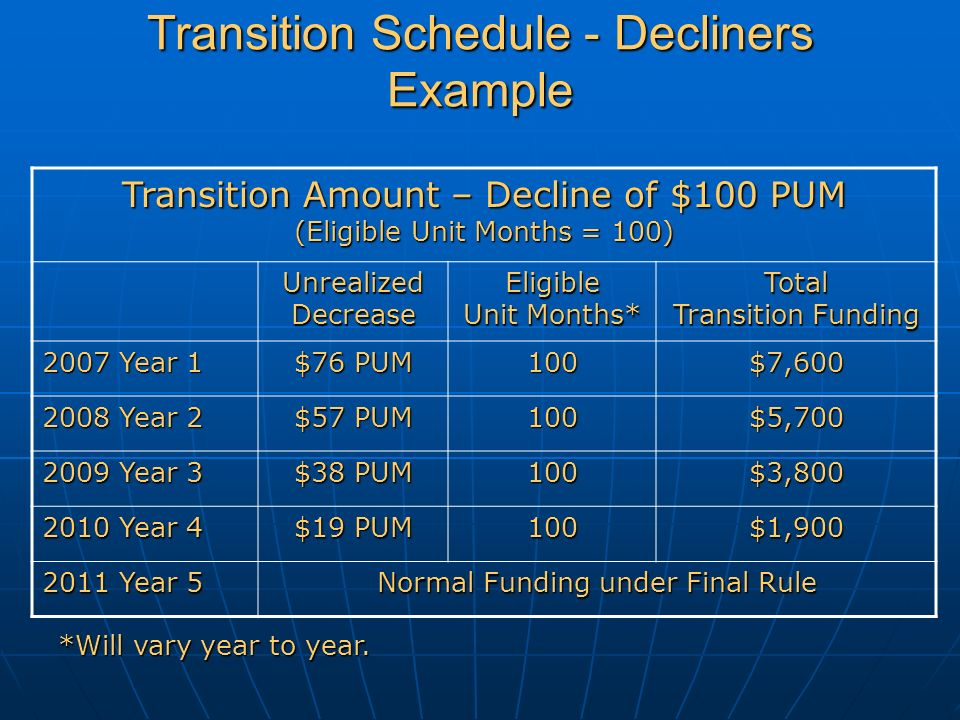 Transition Schedule - Decliners Example Transition Amount – Decline of $100 PUM (Eligible Unit Months = 100) Unrealized Decrease Eligible Unit Months* Total Transition Funding 2007 Year 1 $76 PUM 100$7,600 2008 Year 2 $57 PUM 100$5,700 2009 Year 3 $38 PUM 100$3,800 2010 Year 4 $19 PUM 100$1,900 2011 Year 5 Normal Funding under Final Rule *Will vary year to year.