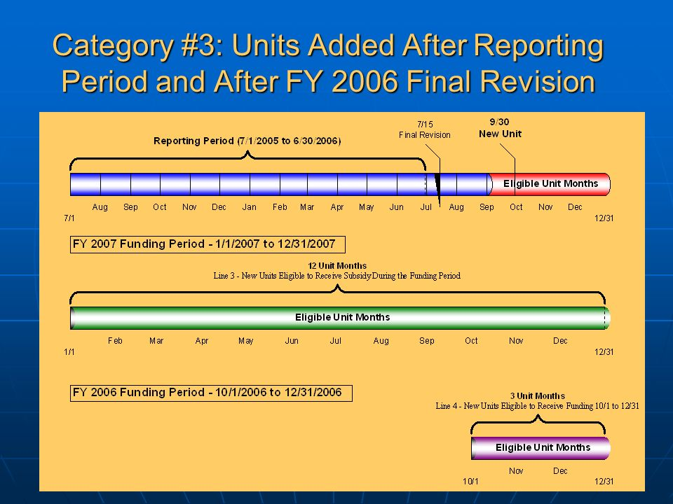 Category #3: Units Added After Reporting Period and After FY 2006 Final Revision