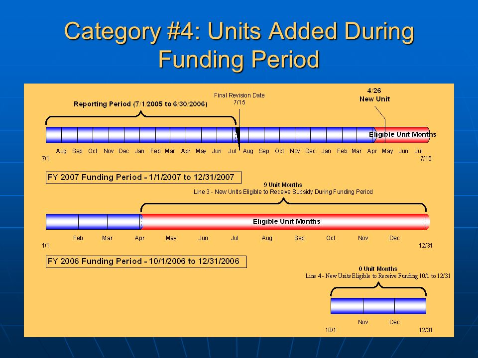 Category #4: Units Added During Funding Period