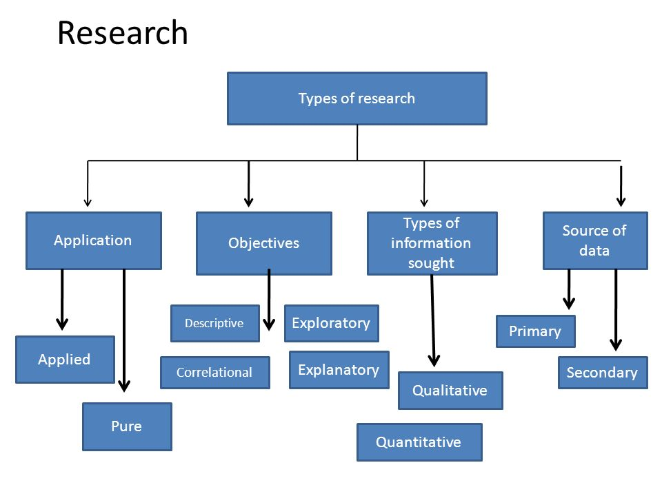types of research grude interpretomics co