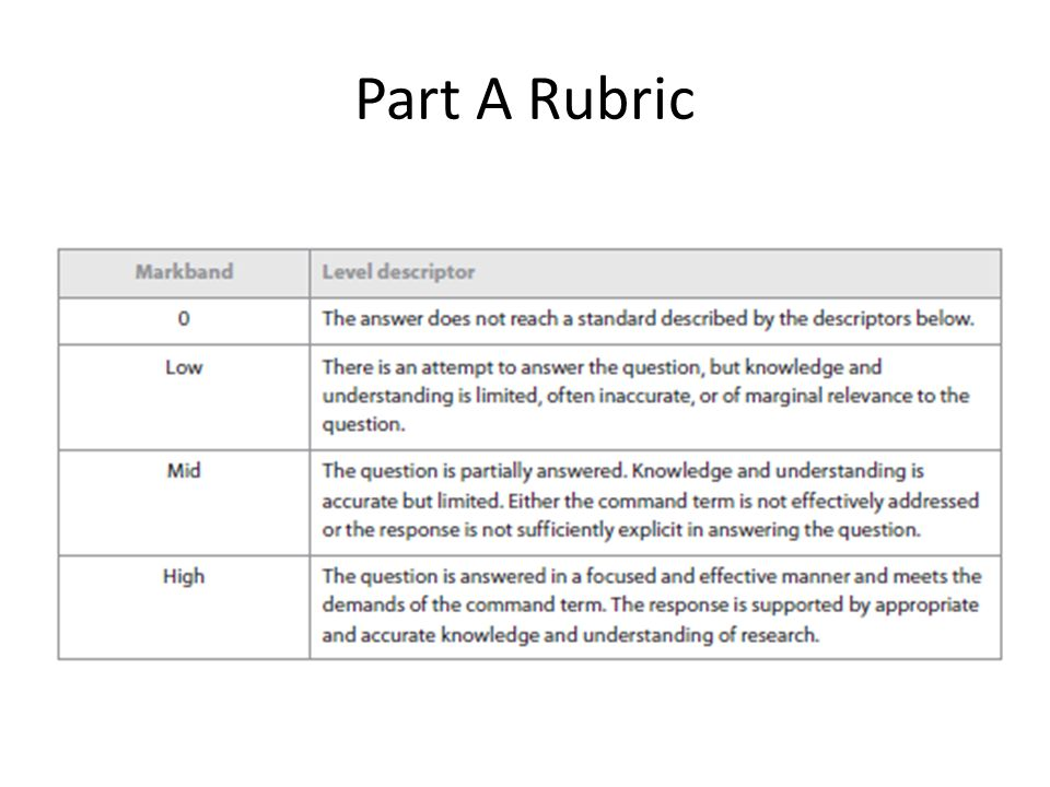 essay exam rubric psychology Psychology paper example rubric learning outcome: students will be able to analyze, interpret, and apply psychological research findings work product: research paper.