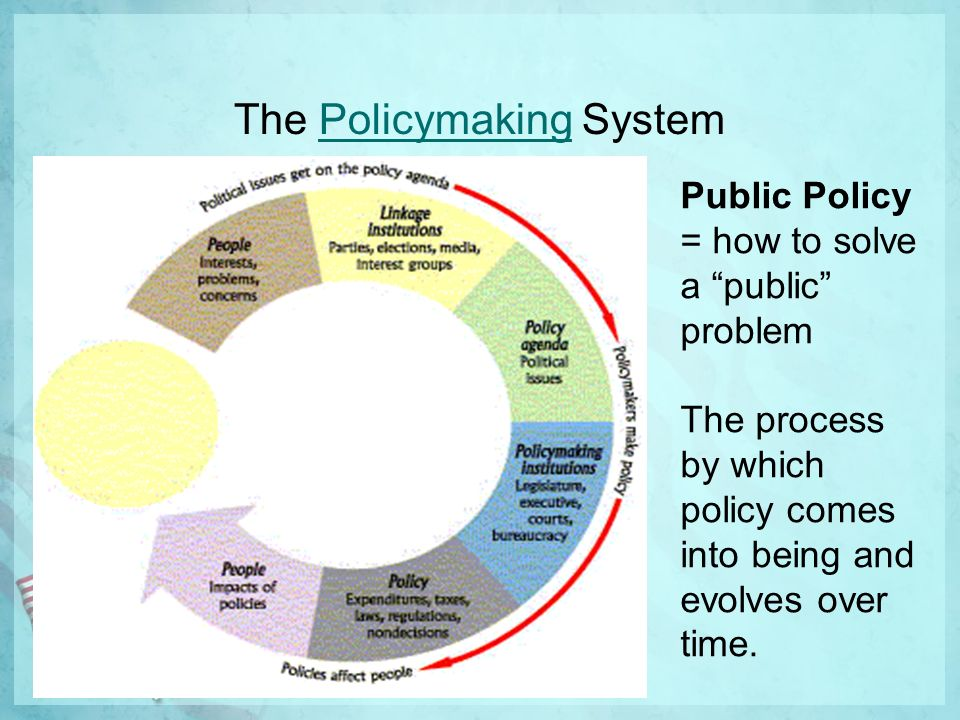Public Policy AP Government. PUBLIC POLICY Public Policy-Making ...