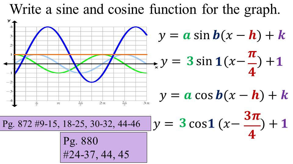How to write a sine function