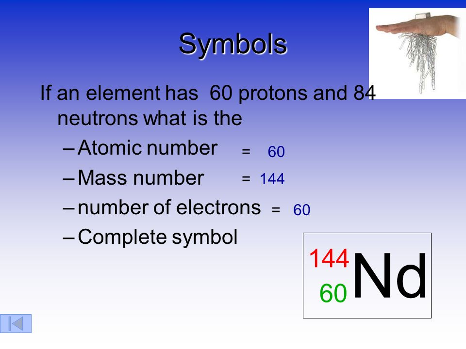Atomic structure subatomic particles electron proton neutron 15 symbols urtaz Images