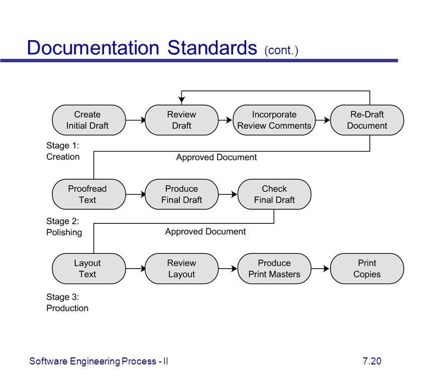 software documantation
