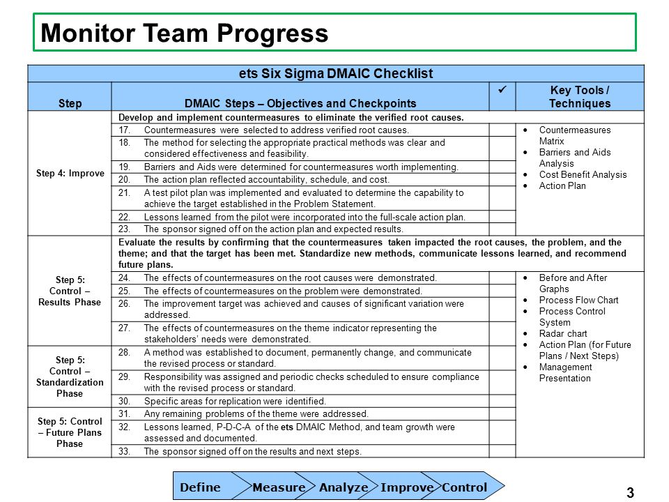 Last updated month year team m w team leader 3 ets six sigma dmaic checklist stepdmaic steps objectives and checkpoints key tools techniques sciox Images