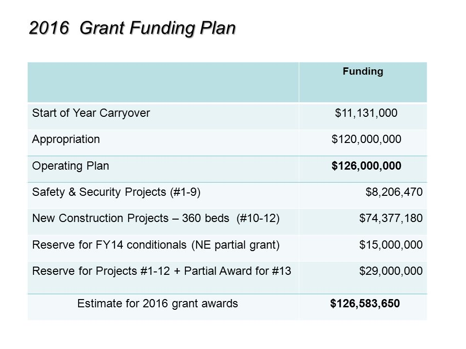State Home Construction Grant Program Fy2016 Grant Fundinggrant