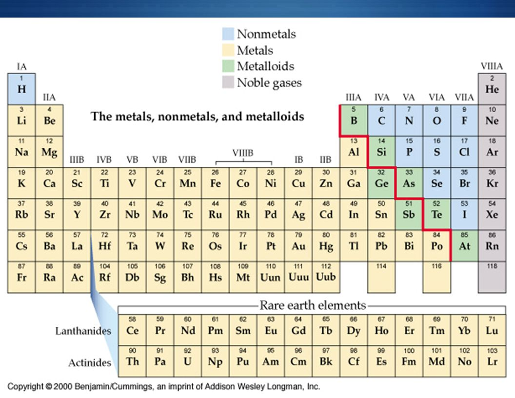 Periodic table uuu choice image periodic table images periodic table inert gases image collections periodic table images structure of the atom chapter 19 section gamestrikefo Choice Image