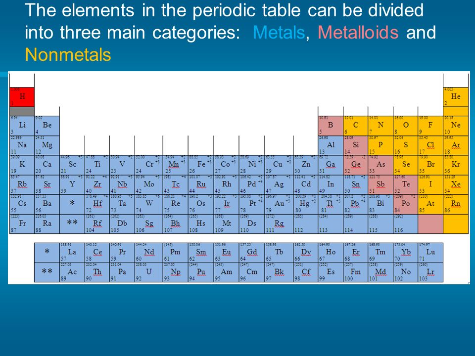 Periodic table of elements the greeks it was empedocles 490 430 16 the elements in the periodic table can be divided into three main categories metals metalloids and nonmetals urtaz Gallery