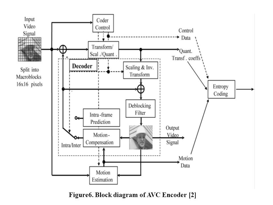 Figure6. Block diagram of AVC Encoder [2]