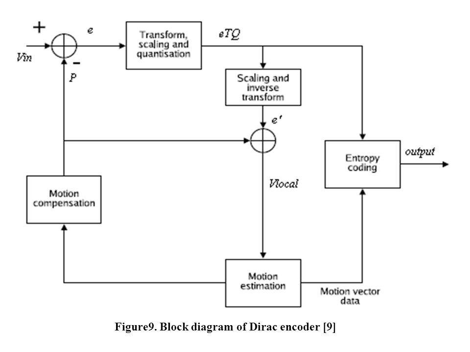 Figure9. Block diagram of Dirac encoder [9]