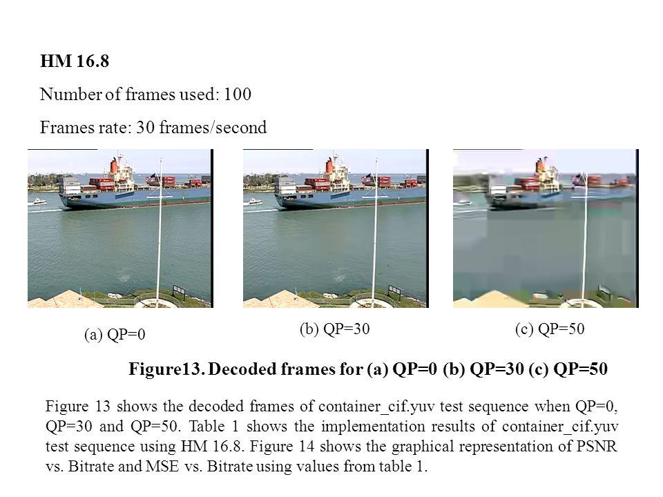 HM 16.8 Number of frames used: 100 Frames rate: 30 frames/second (a) QP=0 (b) QP=30(c) QP=50 Figure13.