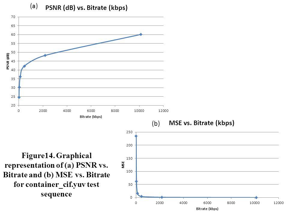Figure14. Graphical representation of (a) PSNR vs.