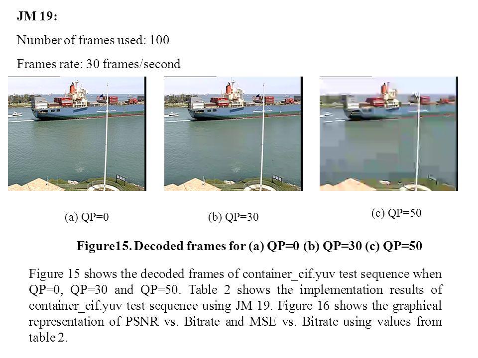 JM 19: Number of frames used: 100 Frames rate: 30 frames/second (a) QP=0(b) QP=30 (c) QP=50 Figure15.