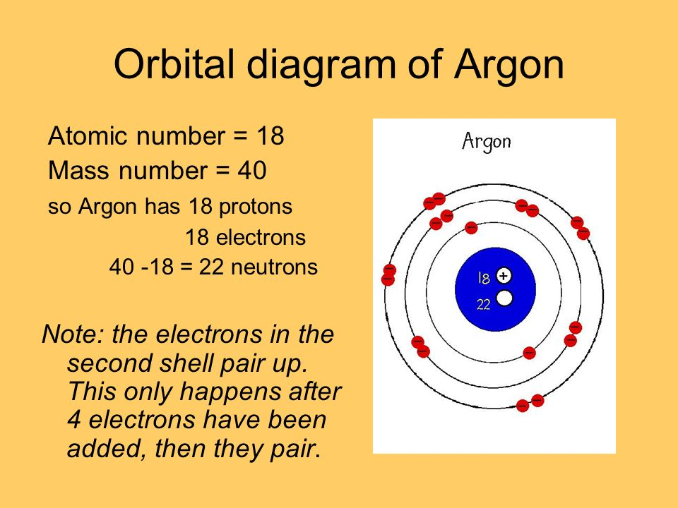 Year 10 chemistry ppt video online download 24 orbital diagram of argon atomic number 18 mass number 40 so argon has 18 protons 18 electrons 22 neutrons note the electrons in the second shell ccuart Images