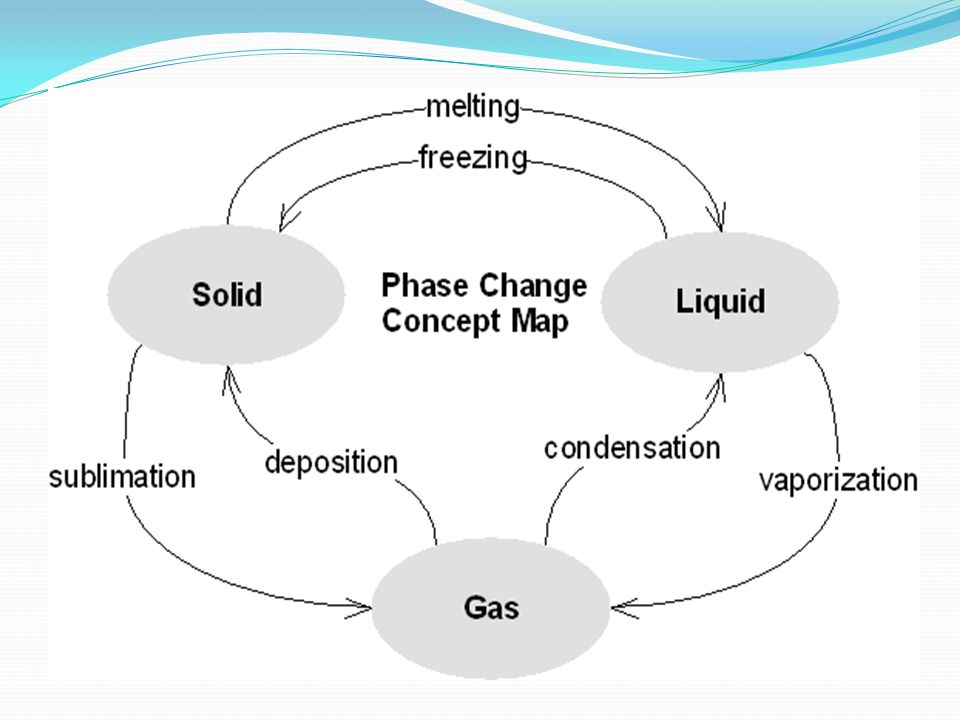Phase Change Concept Map Smeka. Thinglink Phase Change Concept Map My Blog Concepts Worksheet Preview By Tina Webb Blended Worksheets Wizerme Chart. Worksheet. Phase Change Diagram Worksheet At Clickcart.co