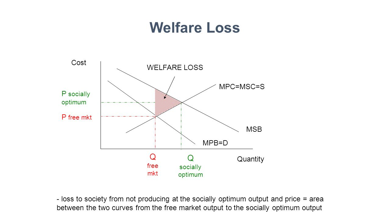 Welfare Loss Cost Quantity MPB=D MSB MPC=MSC=S P free mkt P socially optimum Q free mkt Q socially optimum - loss to society from not producing at the socially optimum output and price = area between the two curves from the free market output to the socially optimum output WELFARE LOSS