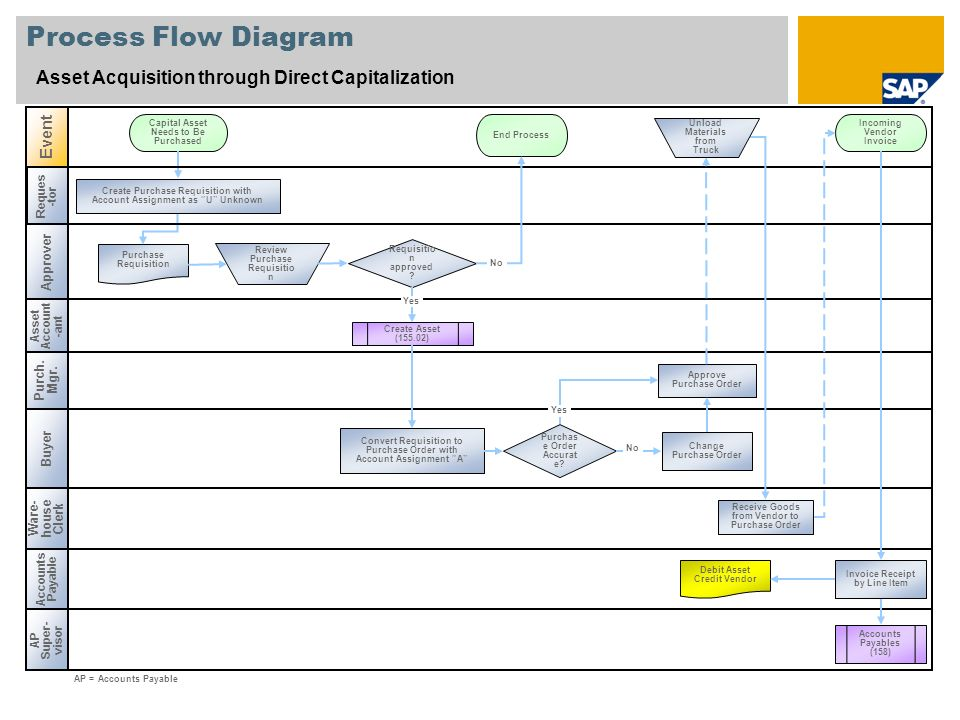 Asset acquisition through direct capitalization sap best practices 5 process flow diagram ccuart Choice Image