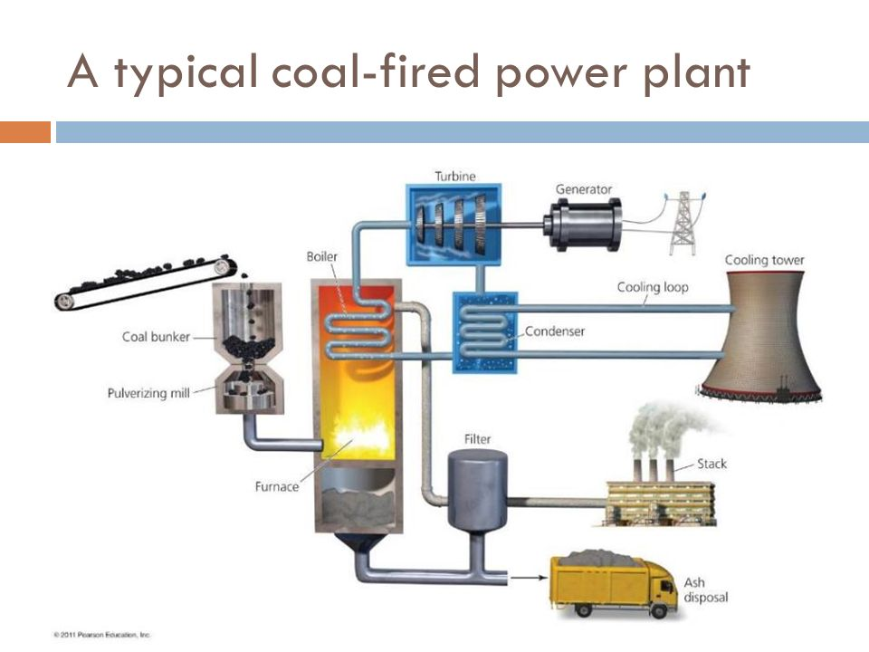Chapter 19 topics our energy sources coal natural gas 13 a typical coal fired power plant sciox Choice Image