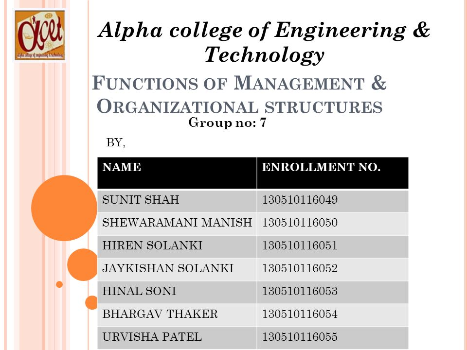 F UNCTIONS OF M ANAGEMENT & O RGANIZATIONAL STRUCTURES Alpha college of Engineering & Technology Group no: 7 NAMEENROLLMENT NO.