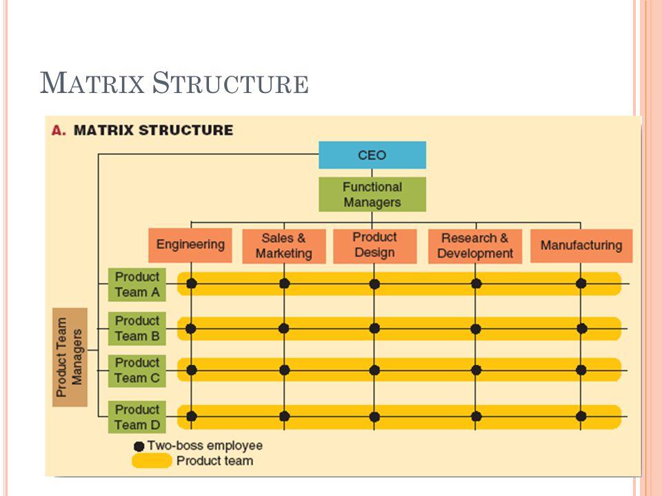 M ATRIX S TRUCTURE 10- 32