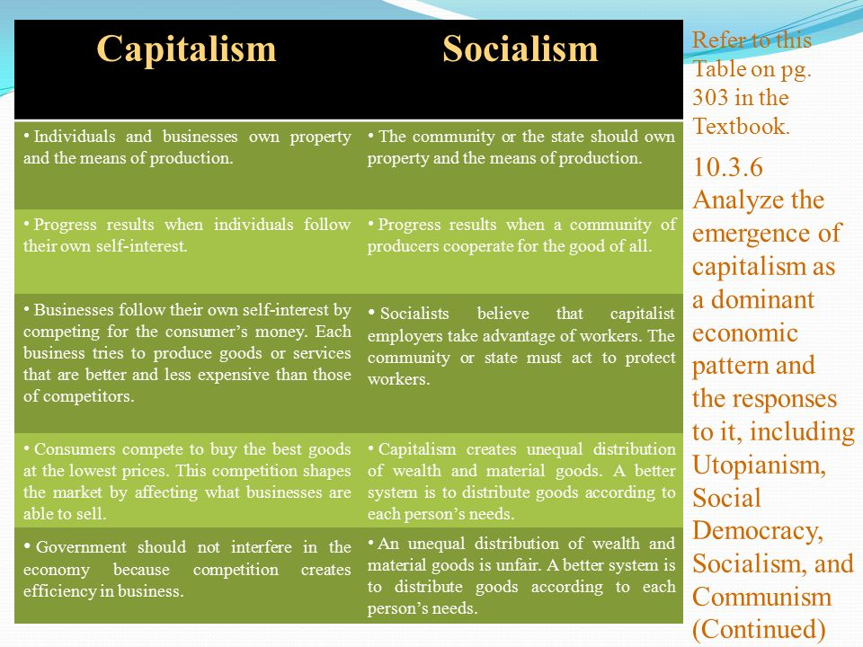 CapitalismSocialism Individuals and businesses own property and the means of production.