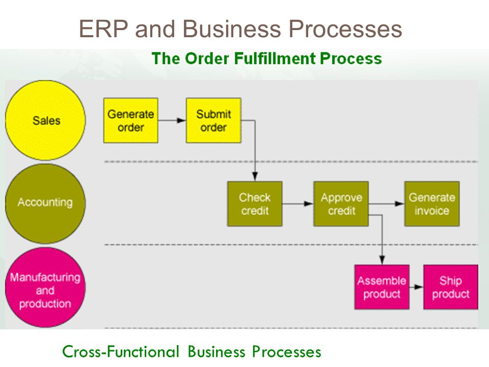 cross functional business process thevillas co