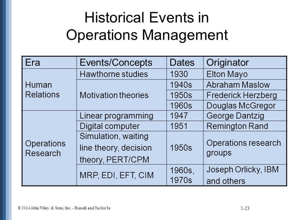 Historical Events in Operations Management EraEvents/ConceptsDatesOriginator Human Relations Hawthorne studies1930Elton Mayo Motivation theories 1940sAbraham Maslow 1950sFrederick Herzberg 1960sDouglas McGregor Operations Research Linear programming1947George Dantzig Digital computer1951Remington Rand Simulation, waiting line theory, decision theory, PERT/CPM 1950s Operations research groups MRP, EDI, EFT, CIM 1960s, 1970s Joseph Orlicky, IBM and others © 2014 John Wiley & Sons, Inc.