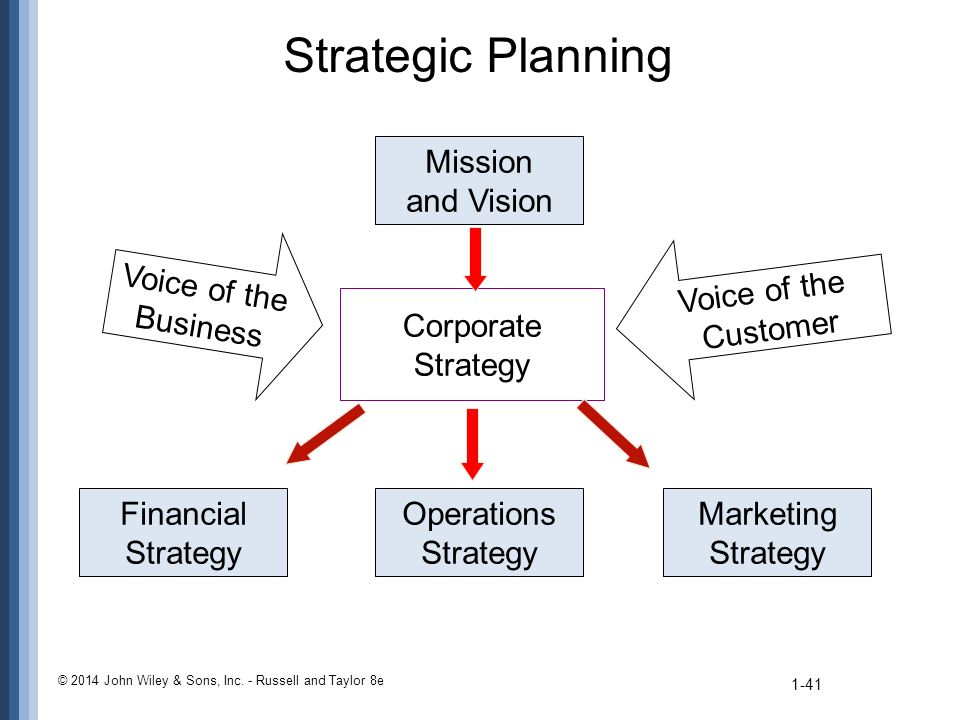 Strategic Planning 1-41 Mission and Vision Corporate Strategy Operations Strategy Financial Strategy Marketing Strategy Voice of the Business Voice of the Customer © 2014 John Wiley & Sons, Inc.