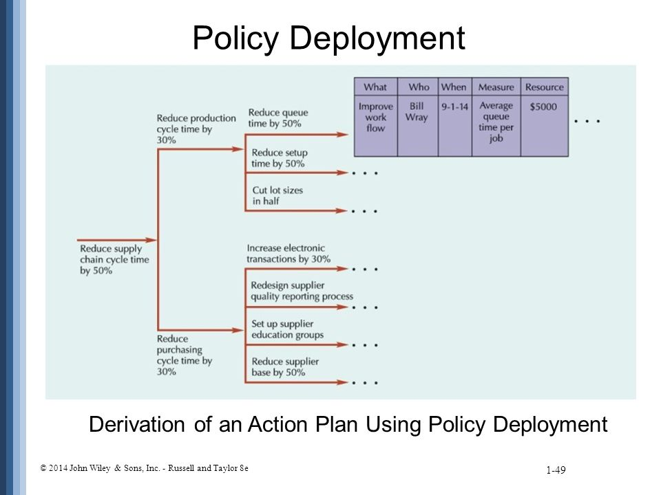 Policy Deployment Derivation of an Action Plan Using Policy Deployment 1-49 © 2014 John Wiley & Sons, Inc.
