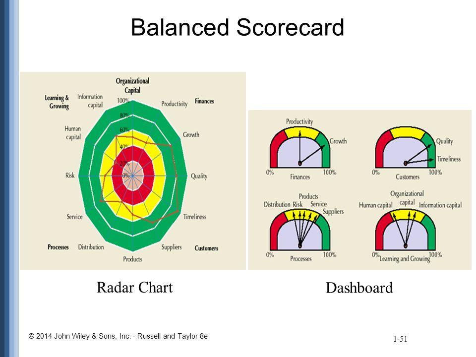 Balanced Scorecard 1-51 Radar Chart Dashboard © 2014 John Wiley & Sons, Inc.