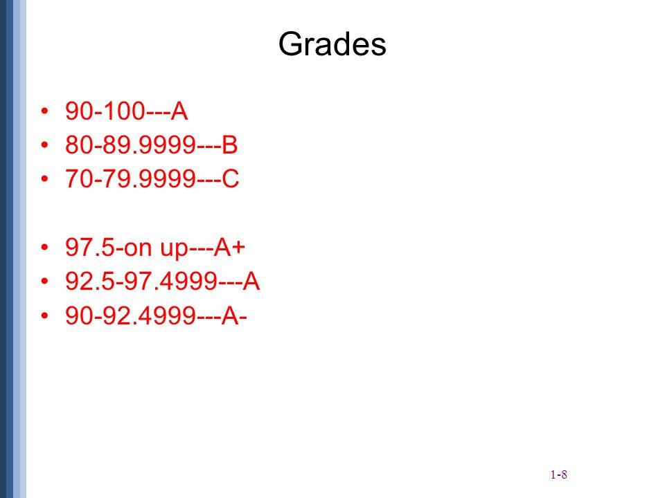 1-8 Grades 90-100---A 80-89.9999---B 70-79.9999---C 97.5-on up---A+ 92.5-97.4999---A 90-92.4999---A-