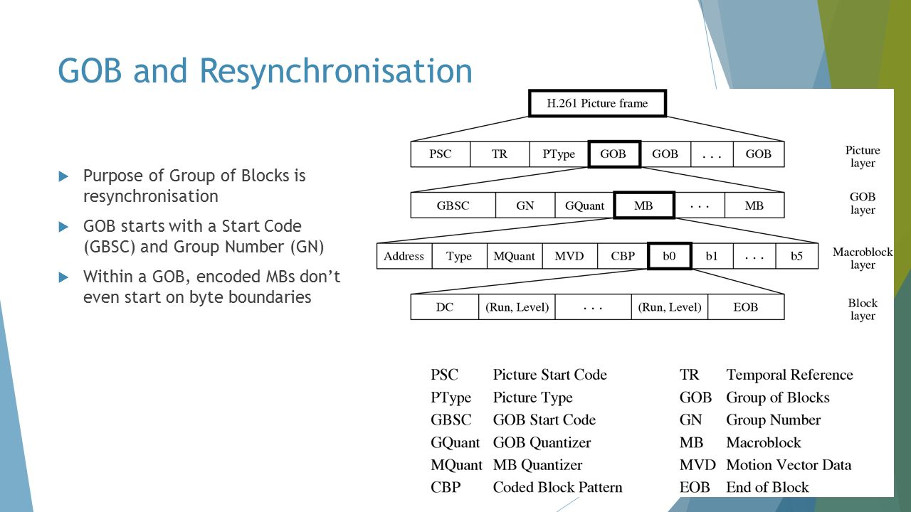 GOB and Resynchronisation  Purpose of Group of Blocks is resynchronisation  GOB starts with a Start Code (GBSC) and Group Number (GN)  Within a GOB, encoded MBs don't even start on byte boundaries