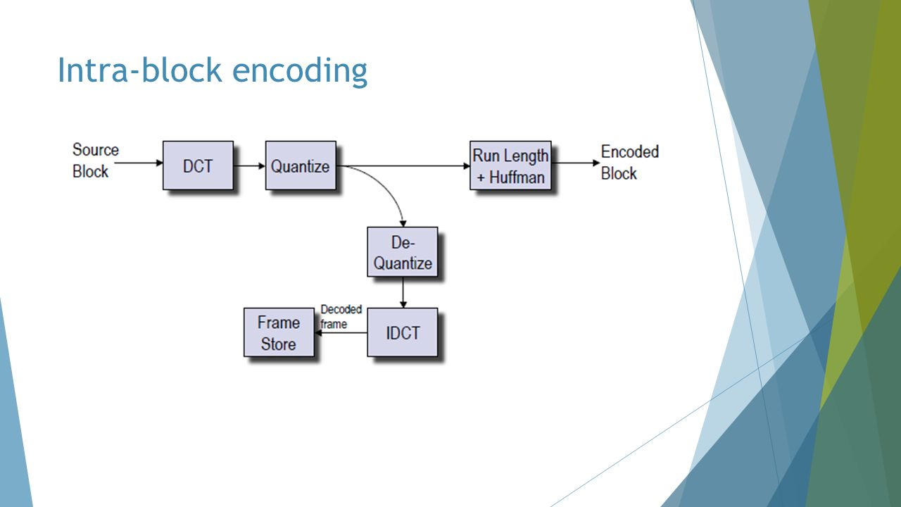 Intra-block encoding