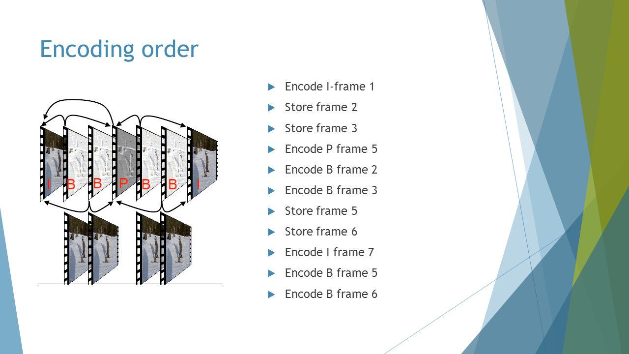 Encoding order  Encode I-frame 1  Store frame 2  Store frame 3  Encode P frame 5  Encode B frame 2  Encode B frame 3  Store frame 5  Store frame 6  Encode I frame 7  Encode B frame 5  Encode B frame 6