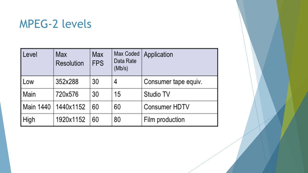 MPEG-2 levels