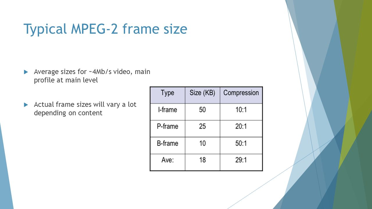 Typical MPEG-2 frame size  Average sizes for ~4Mb/s video, main profile at main level  Actual frame sizes will vary a lot depending on content
