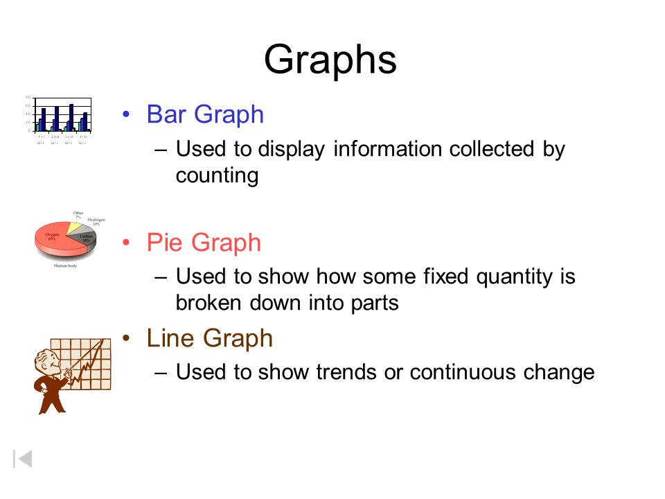 Graphs Warm Up 1.Name some ways in which scientists can organize data.
