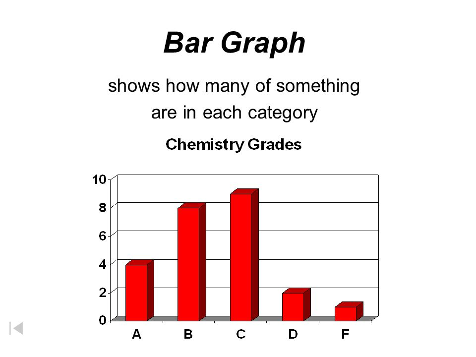 Graphs Bar Graph –Used to display information collected by counting Pie Graph –Used to show how some fixed quantity is broken down into parts Line Graph –Used to show trends or continuous change