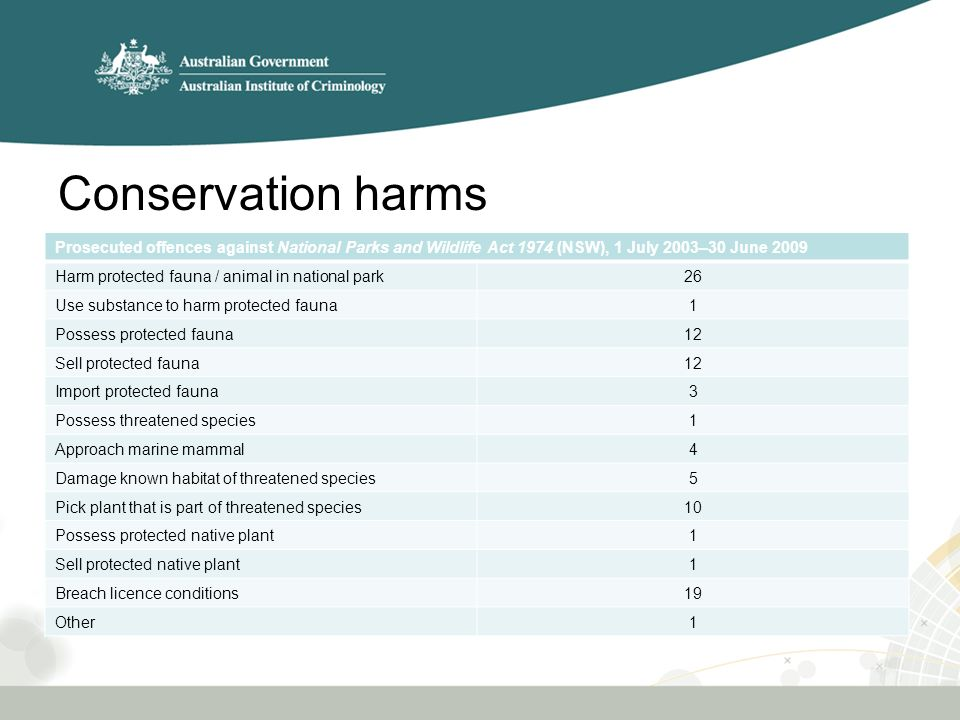 Conservation harms Prosecuted offences against National Parks and Wildlife Act 1974 (NSW), 1 July 2003–30 June 2009 Harm protected fauna / animal in national park26 Use substance to harm protected fauna1 Possess protected fauna12 Sell protected fauna12 Import protected fauna3 Possess threatened species1 Approach marine mammal4 Damage known habitat of threatened species5 Pick plant that is part of threatened species10 Possess protected native plant1 Sell protected native plant1 Breach licence conditions19 Other1