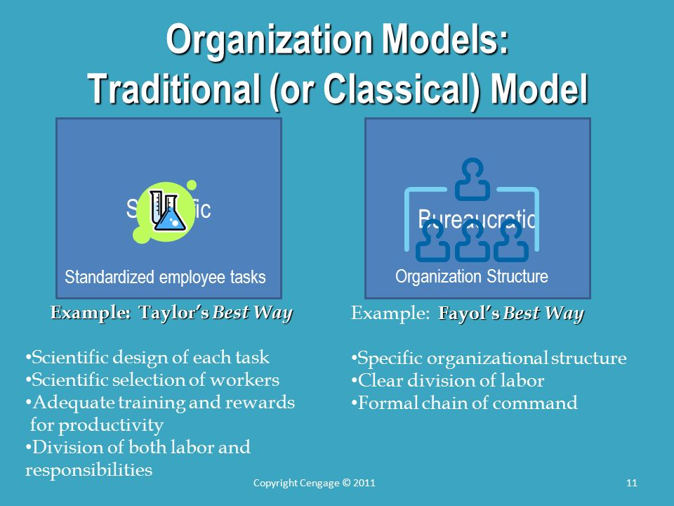 Organization Models: Traditional (or Classical) Model Copyright Cengage © 201111 Scientific Bureaucratic Standardized employee tasks Organization Structure Example: Taylor's Best Way Scientific design of each task Scientific selection of workers Adequate training and rewards for productivity Division of both labor and responsibilities Fayol's Best Way Example: Fayol's Best Way Specific organizational structure Clear division of labor Formal chain of command