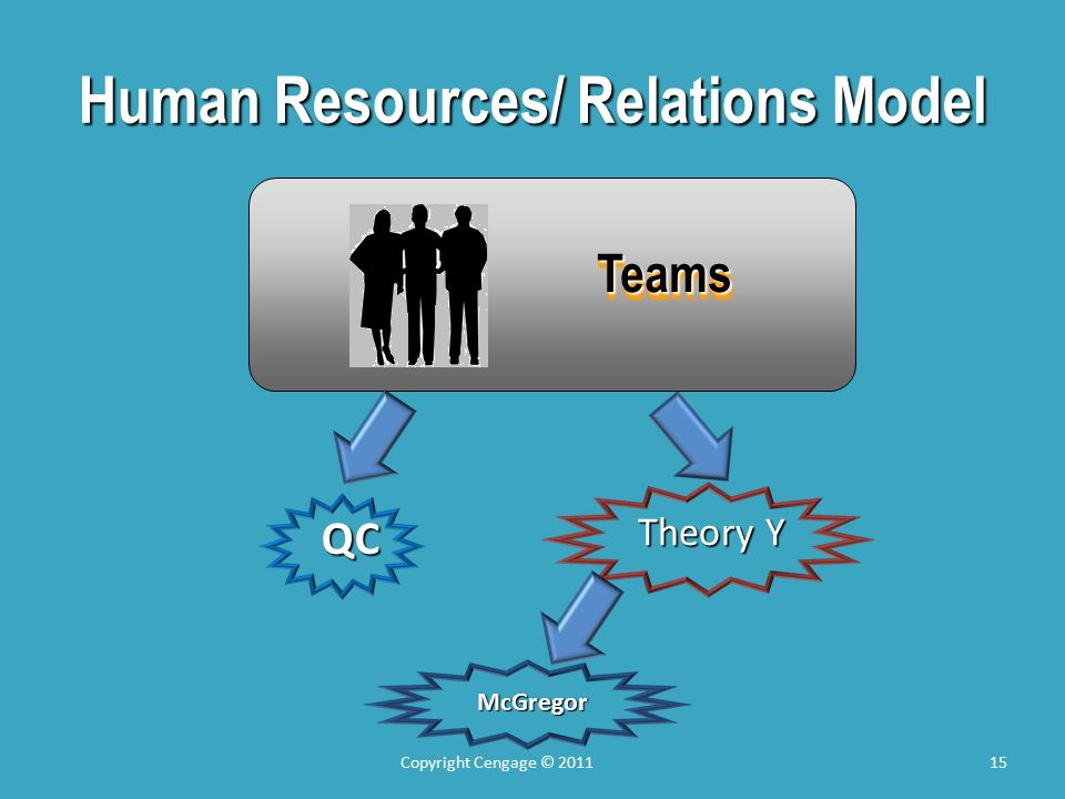 Human Resources/ Relations Model QC Theory Y McGregor Teams 15Copyright Cengage © 2011