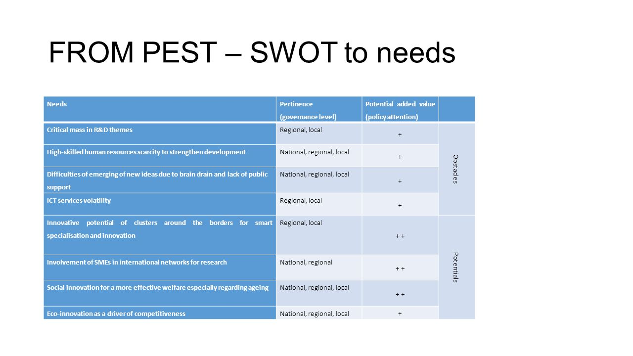 guinness pest and swot Pest stands for political economic social/cultural technological pest analysis for strategic planning, management & environmental scanning or when using swot.
