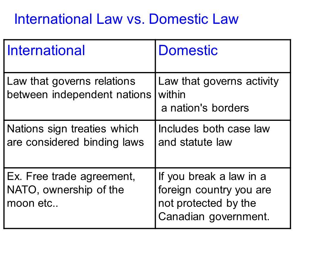 domestic vs international trade
