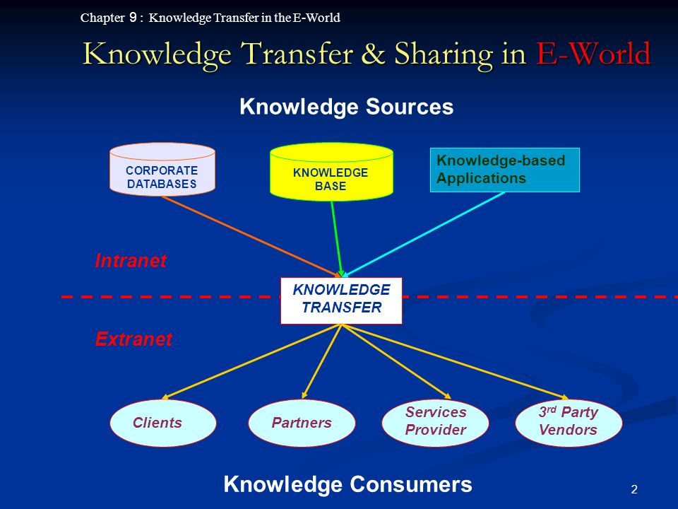 Chapter 9 : Knowledge Transfer in the E-World 2 Knowledge Transfer & Sharing in E-World KNOWLEDGE TRANSFER KNOWLEDGE BASE CORPORATE DATABASES Extranet Knowledge-based Applications Intranet ClientsPartners Services Provider 3 rd Party Vendors Knowledge Sources Knowledge Consumers