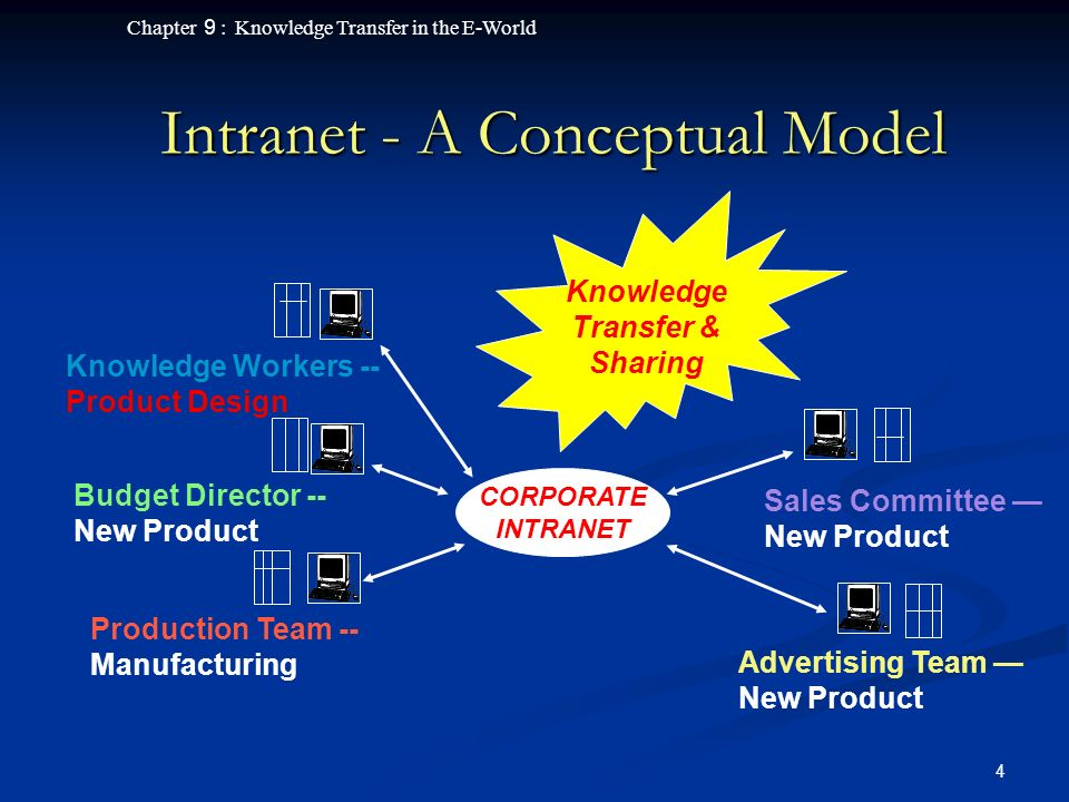 Chapter 9 : Knowledge Transfer in the E-World 15 E-Business - Problems and Drawbacks System and knowledge integrity System and knowledge integrity Viruses cause unnecessary delays, file backups, storage problems, etc.