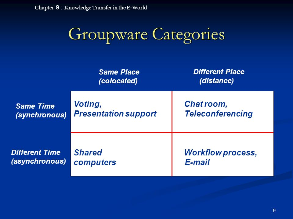 Chapter 9 : Knowledge Transfer in the E-World 10 Prerequisites for Success (Groupware) Compatibility of software Compatibility of software Perceived benefit to every member of the group Perceived benefit to every member of the group Successful structure of communication Successful structure of communication